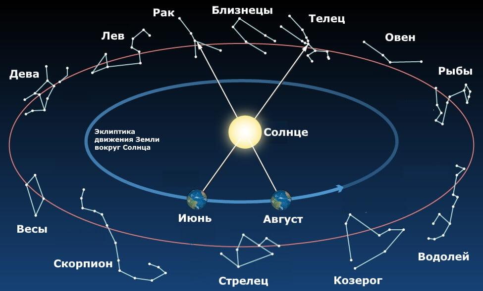 Эклиптика движения Земли