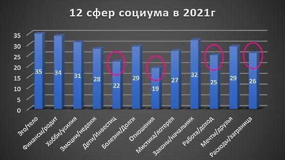 Гороскоп на 2021 по 12 сферам