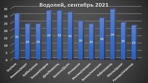 Водолей гороскоп сентябрь 2021